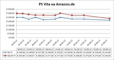 Акции на Amazon.de #9